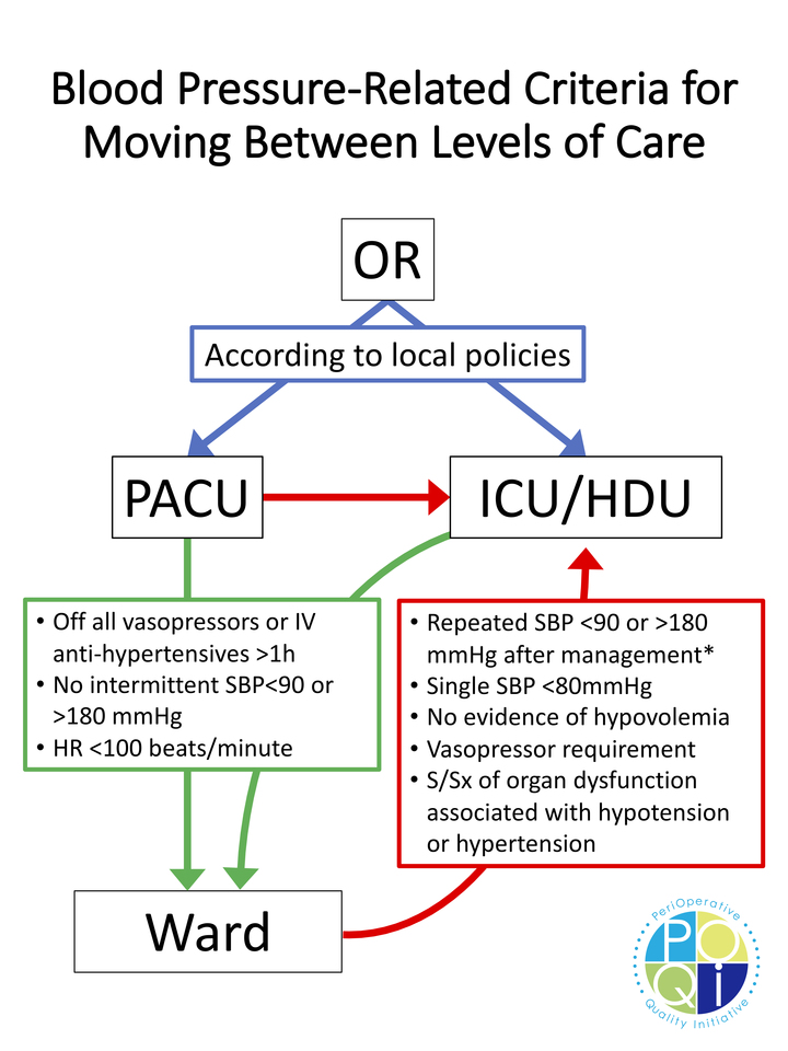 Figure 3: This figure represents structured criteria for moving patients between levels of care based upon postoperative blood pressure.  If the patient meets all criteria in the green box, then they would be cleared to move from PACU or the ICU/HDU to the ward based upon blood pressure (other vital signs or care issues may prevent such change in level of care).  If the patient meets criteria in the red box, then they should move from the ward to a higher level of care, such as ICU/HDU.  